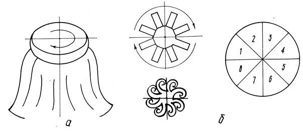 Объемный круг (а) и схема