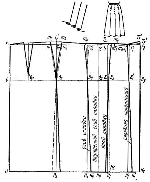 Выкройка юбки с односторонними складками -уроки