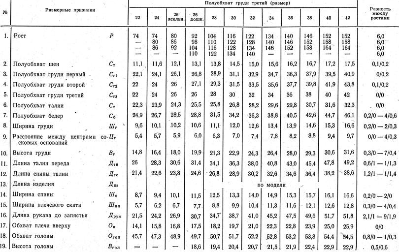 таблица типовой измерений