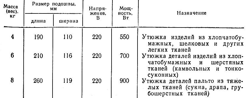 Таблица 7. Техническая характеристика утюгов марки УЭП Куйбышевского механического завода