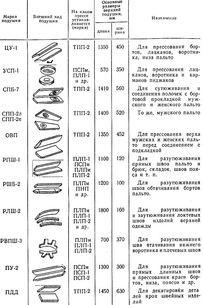 Таблица 8. Характеристика подушек гладильных прессов
