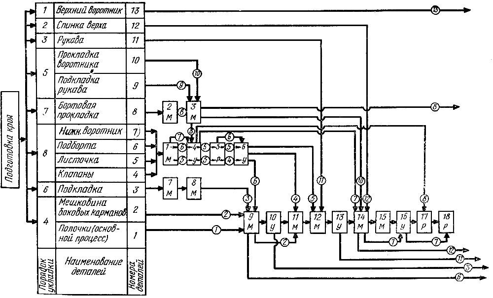 Монтажный график (схема