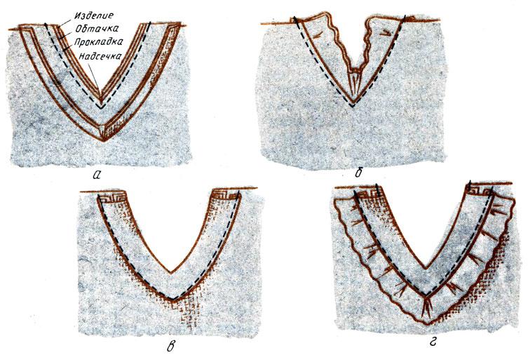 Рис. 116. Обработка горловины обтачкой, расположенной на лицевой стороне изделия: а - обтачивание горловины; б - настрачивание изделия на шов обтачивания; в, г - настрачивание обтачки