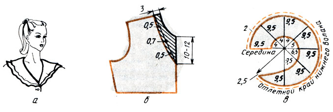 Рис. 143. Двухслойный волан для горловины с остроугольным вырезом: а - внешний вид; б - моделирование горловины переда; в - раскрой волана