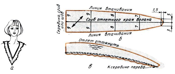 Рис. 144. Двойной косой волан: а - вид волана; б - чертеж волана; в - оттягивание отлета и прокладывание сборочных строчек по внутренней стороне волана