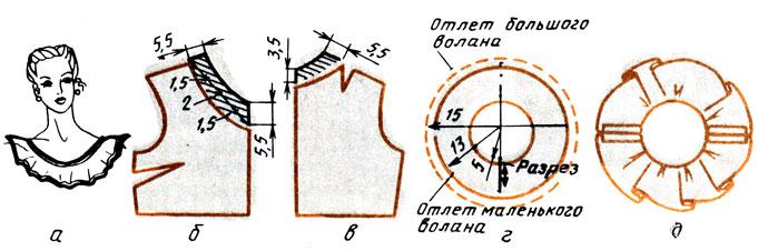 Рис. 145. Двухслойный волан для горловины с вырезом овальной формы: а - вид волана; б - моделирование горловины переда; в - моделирование горловины спинки; г - чертеж волана; д - стачивание волана по плечевым швам
