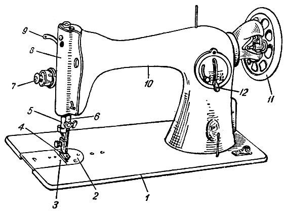 Основные части швейной машины:
